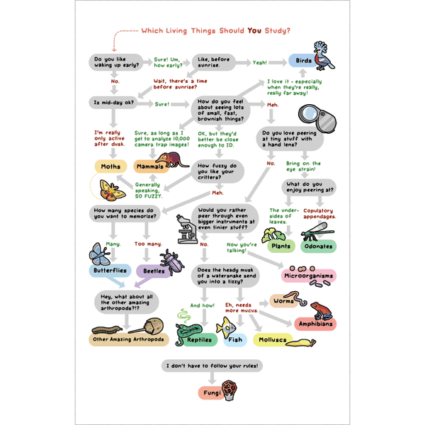 What Living Things Should YOU Study? Print