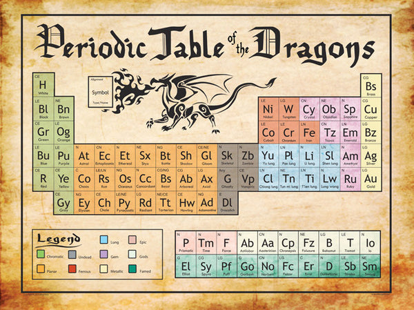 Periodic Table of the Dragons Print