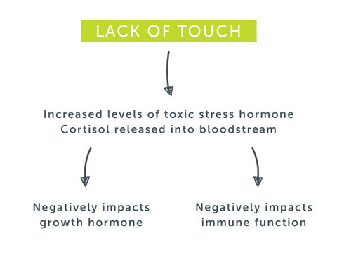 lack of touch graphic explaining negative impacts