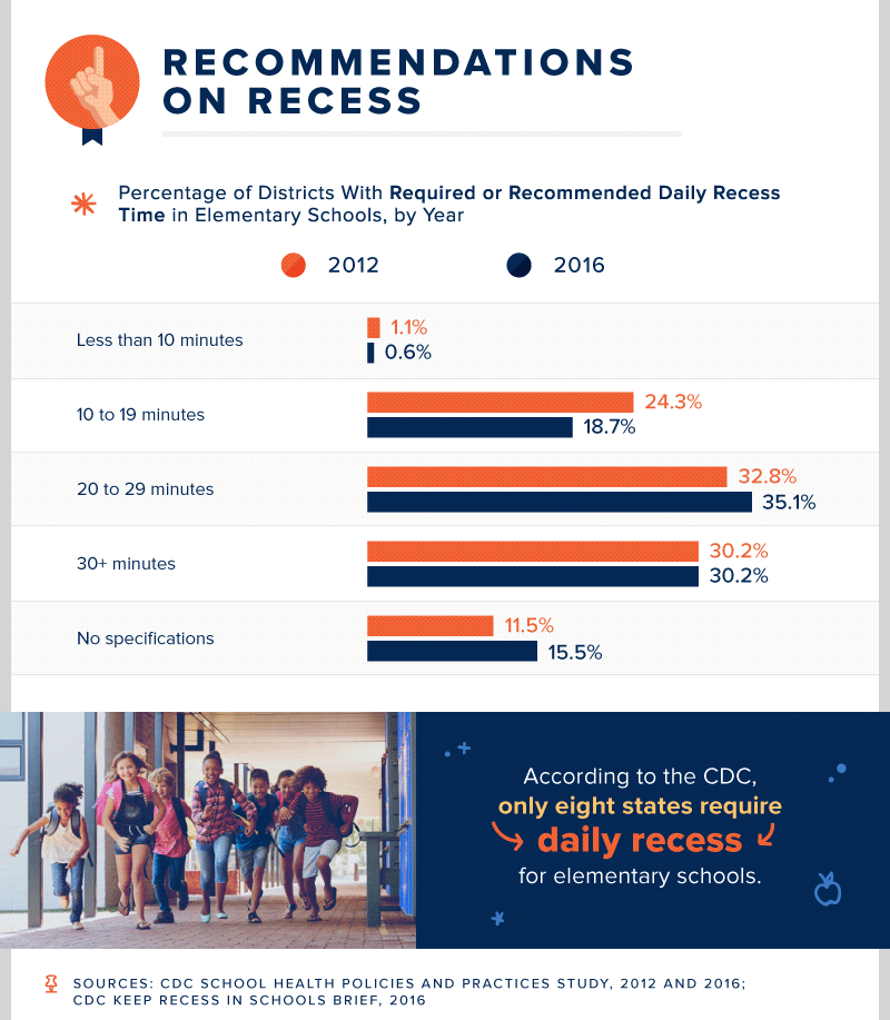 Recommendations On Recess