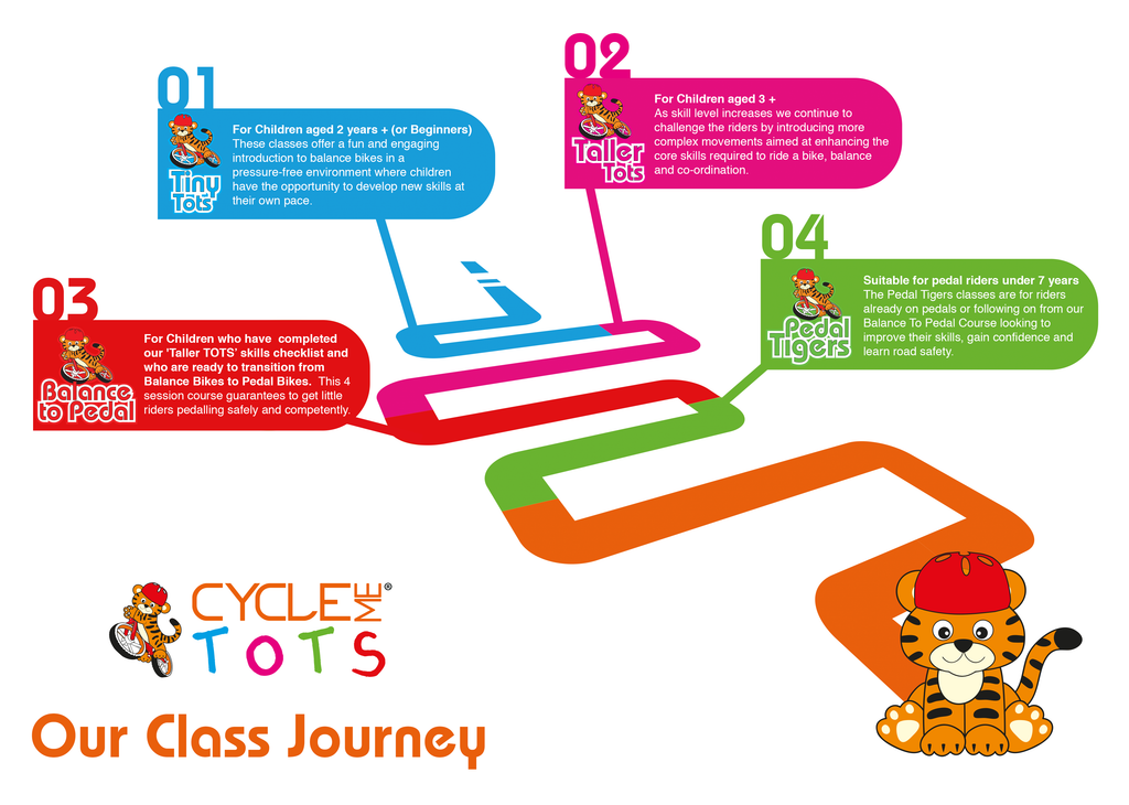 CYCLEme TOTS Strider Balance Bike Class Journey