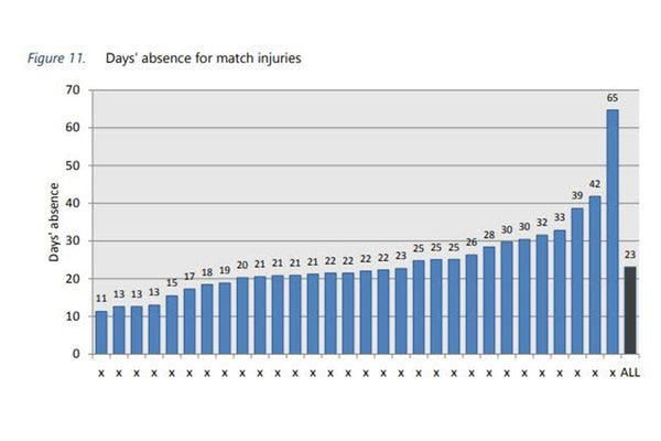INJURIES IN FOOTBALL - AN ANALYSIS BASED ON UEFA INJURY REPORT [PART 2]