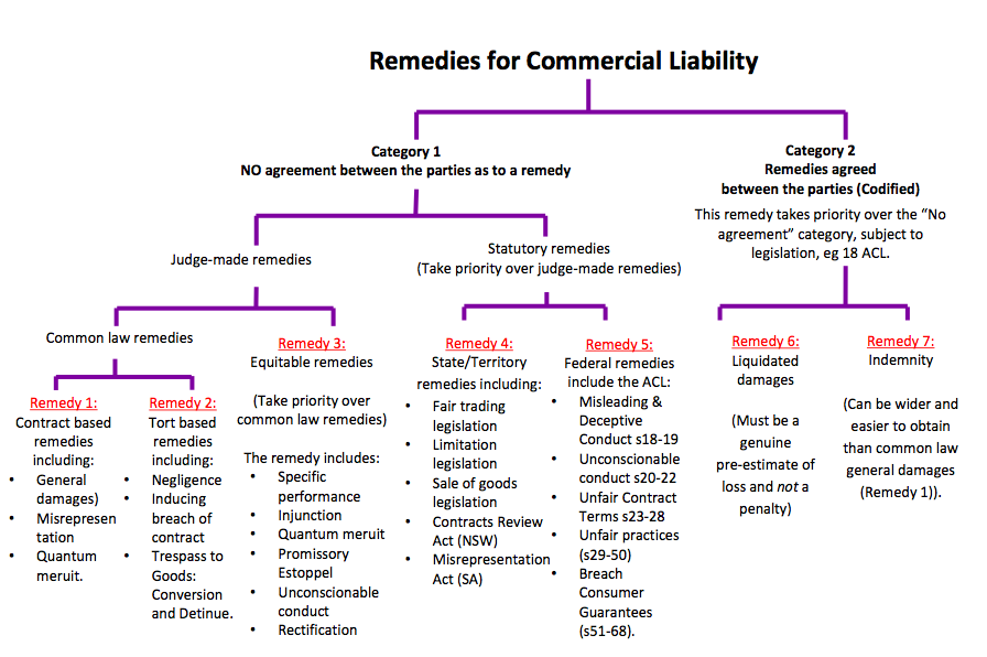 Remedies For Commercial Liability Metis Policy Strategy And