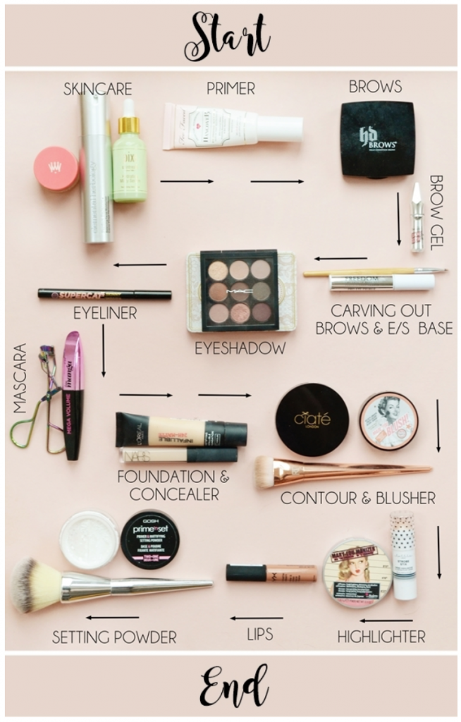 Makeup Application Order Infographic