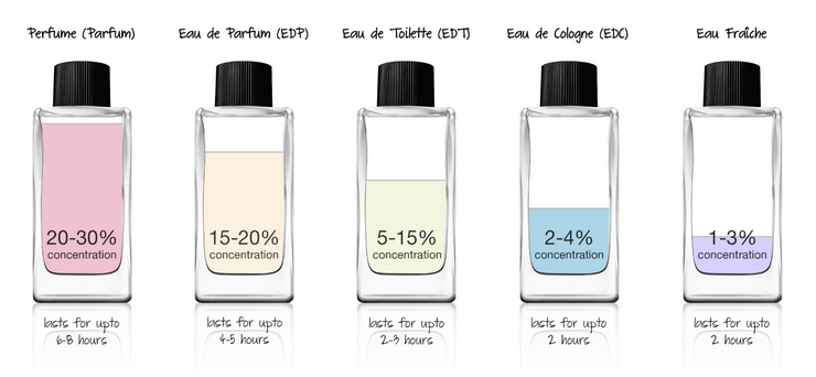 What is the Difference Between Parfum, EDP, EDT & EDC?