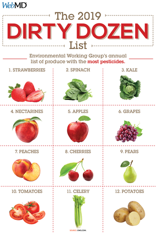 Dirty Dozen Vegetables