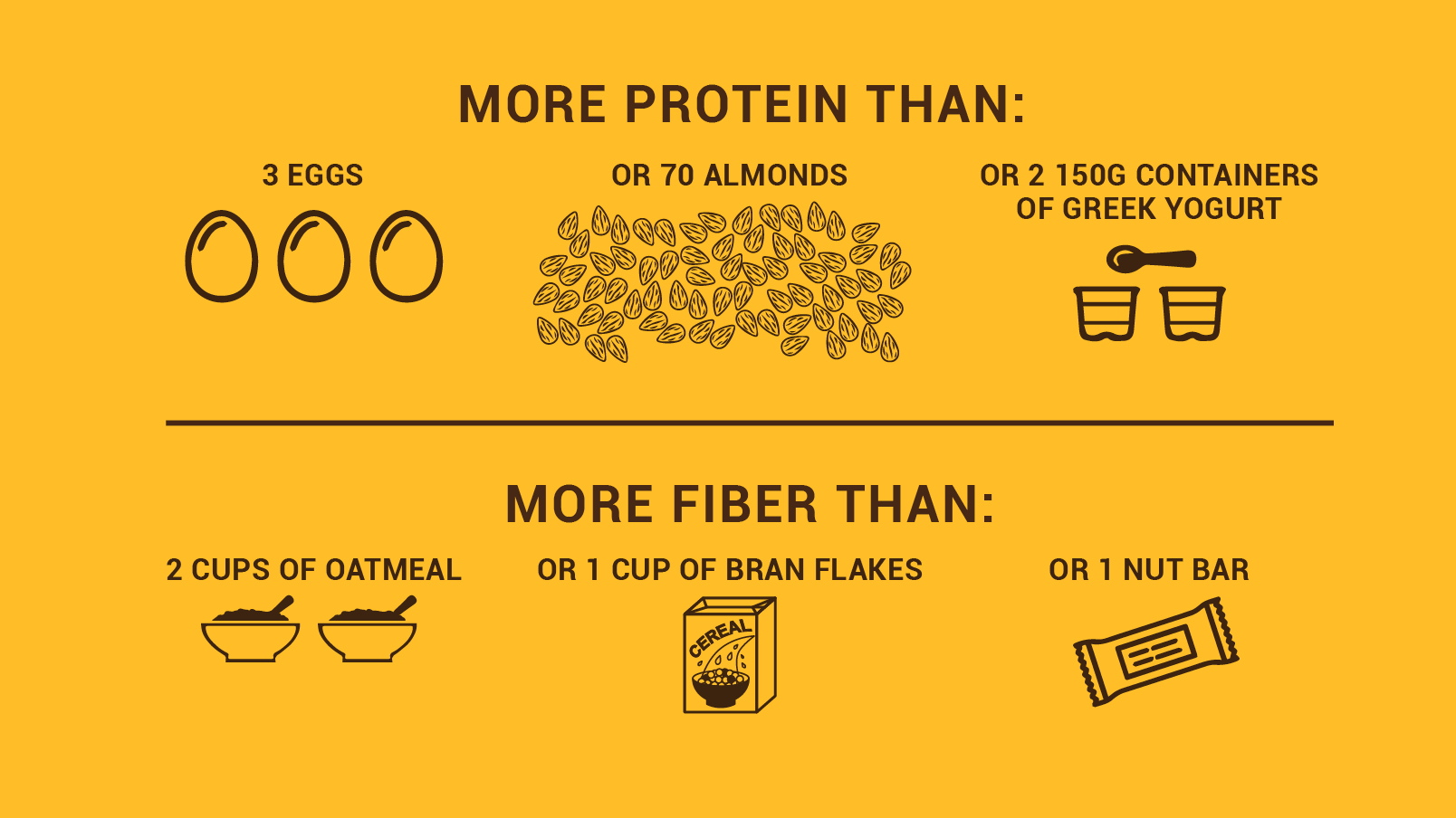 BOONBOX has more protein than 3 eggs or 70 almonds or 2 150g containers of greek yogurt