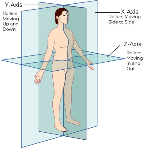 three dimensional planes of the body