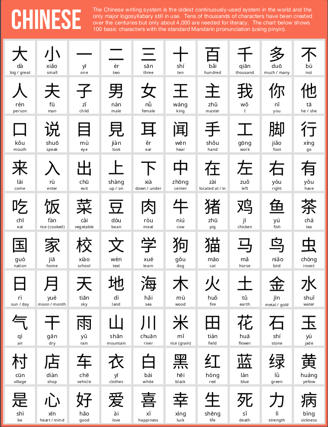 100 Basic Chinese Characters Usefulcharts