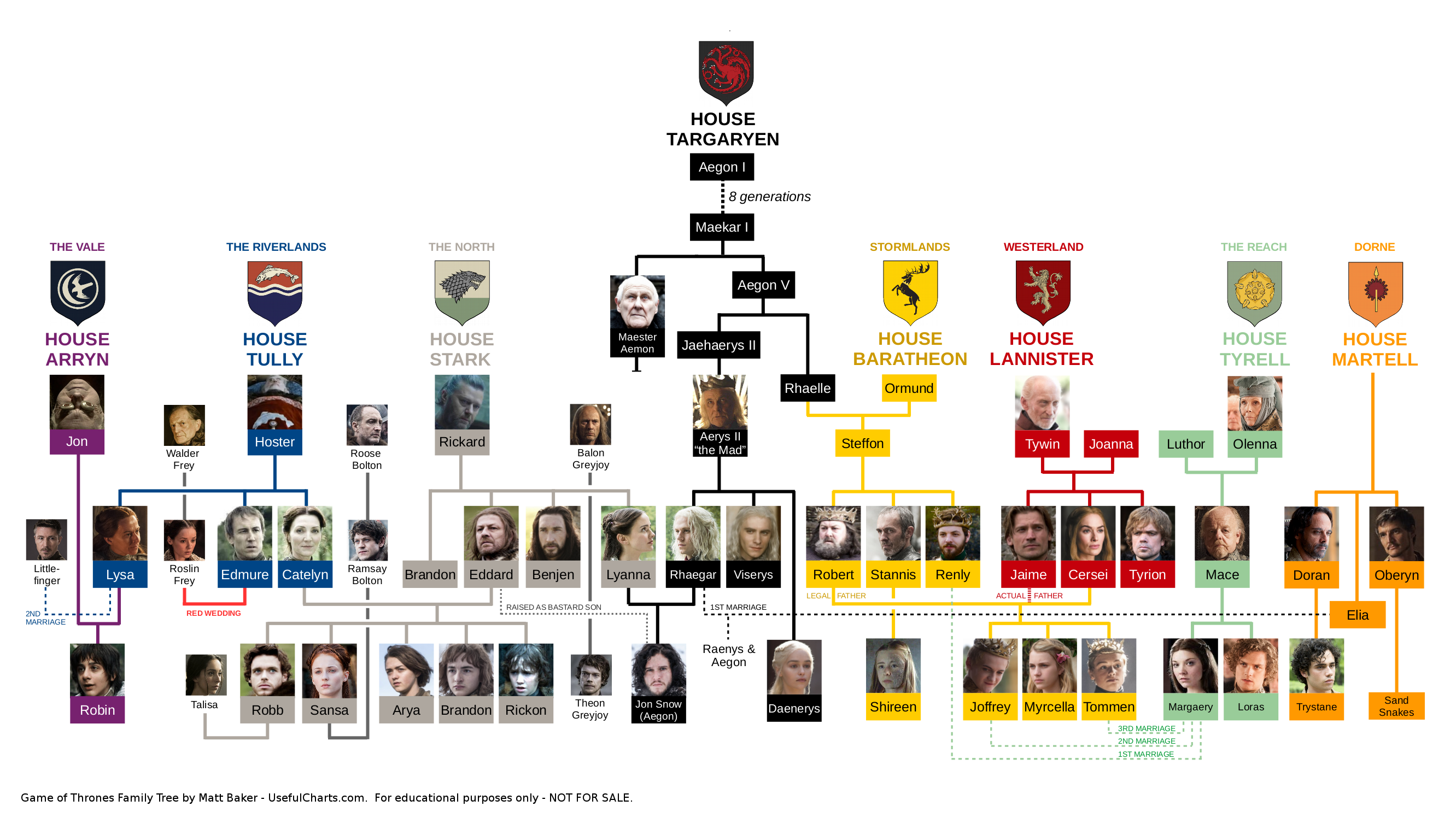 photo regarding Game of Thrones Printable Map known as Match of Thrones Household Tree UsefulCharts