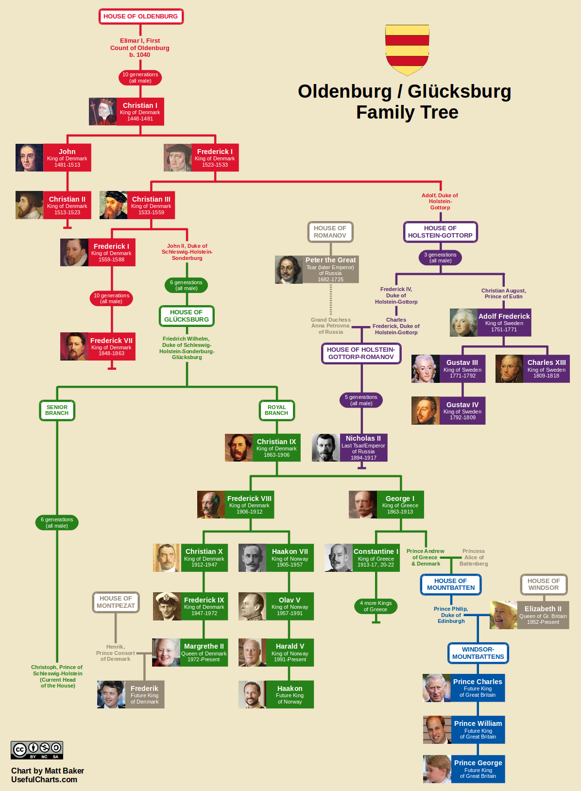 oldenburg family tree