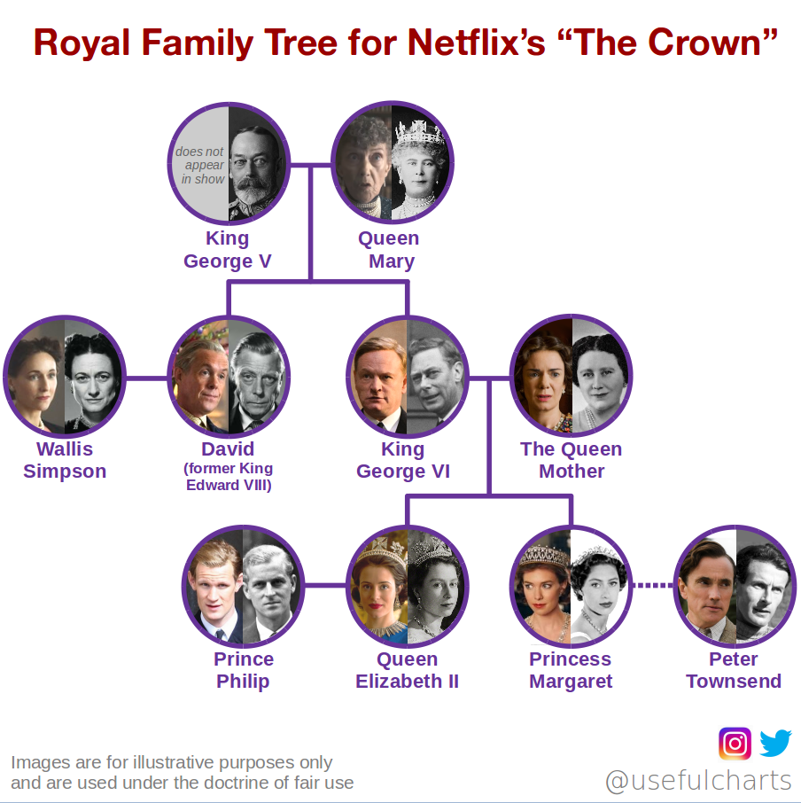 Crown Netflix Family Tree
