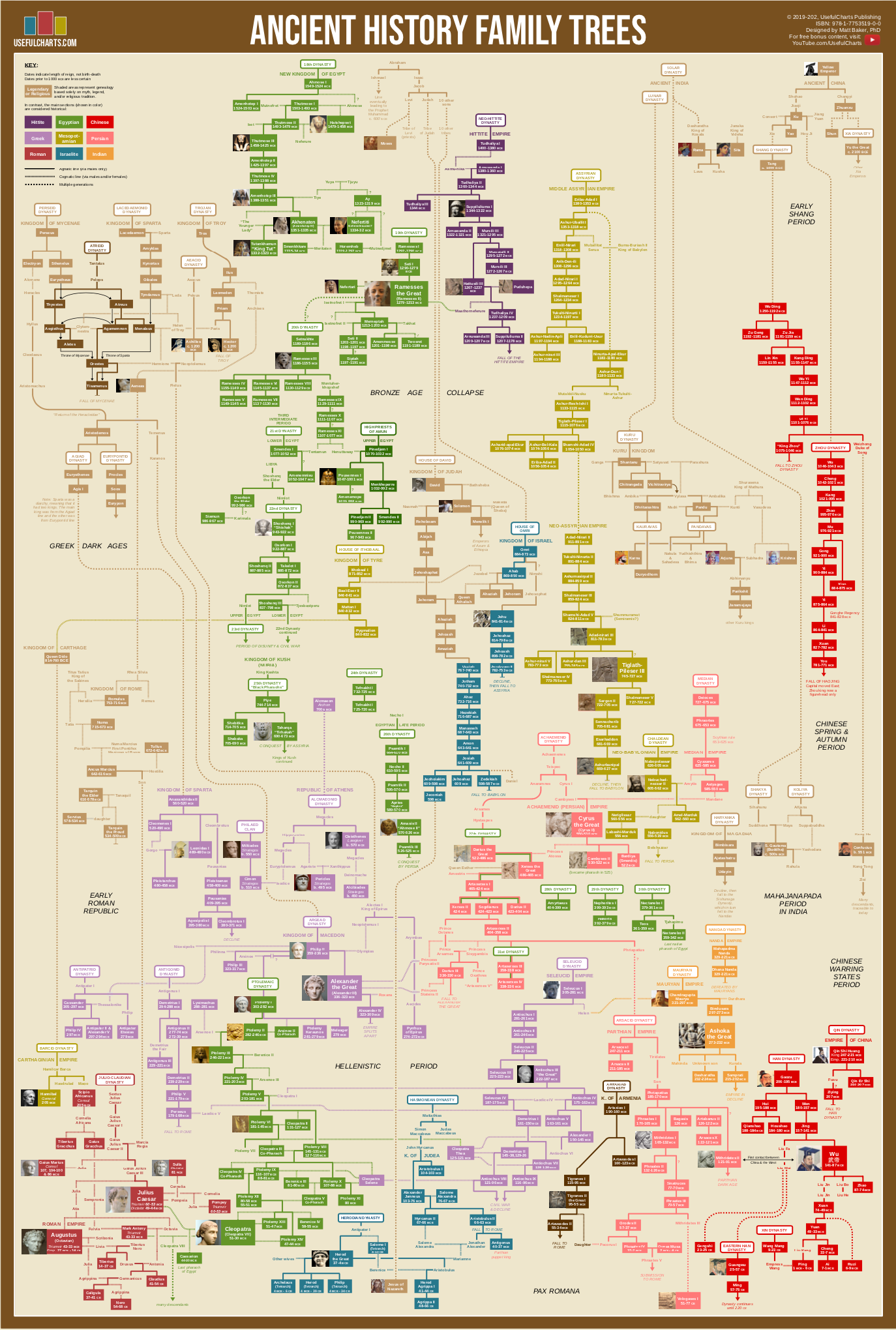 Ancient History Family Trees