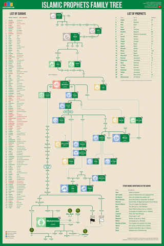 Islamic Prophets Family Tree