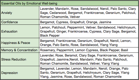 Essential Oils By Emotional Well-Being, Lavender Backyard Garden, NZ Herb Farm