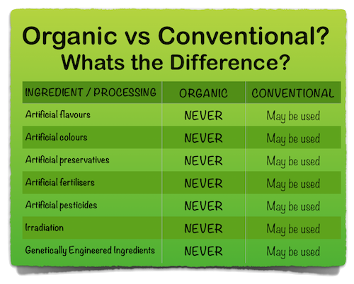 Why buy organic products?