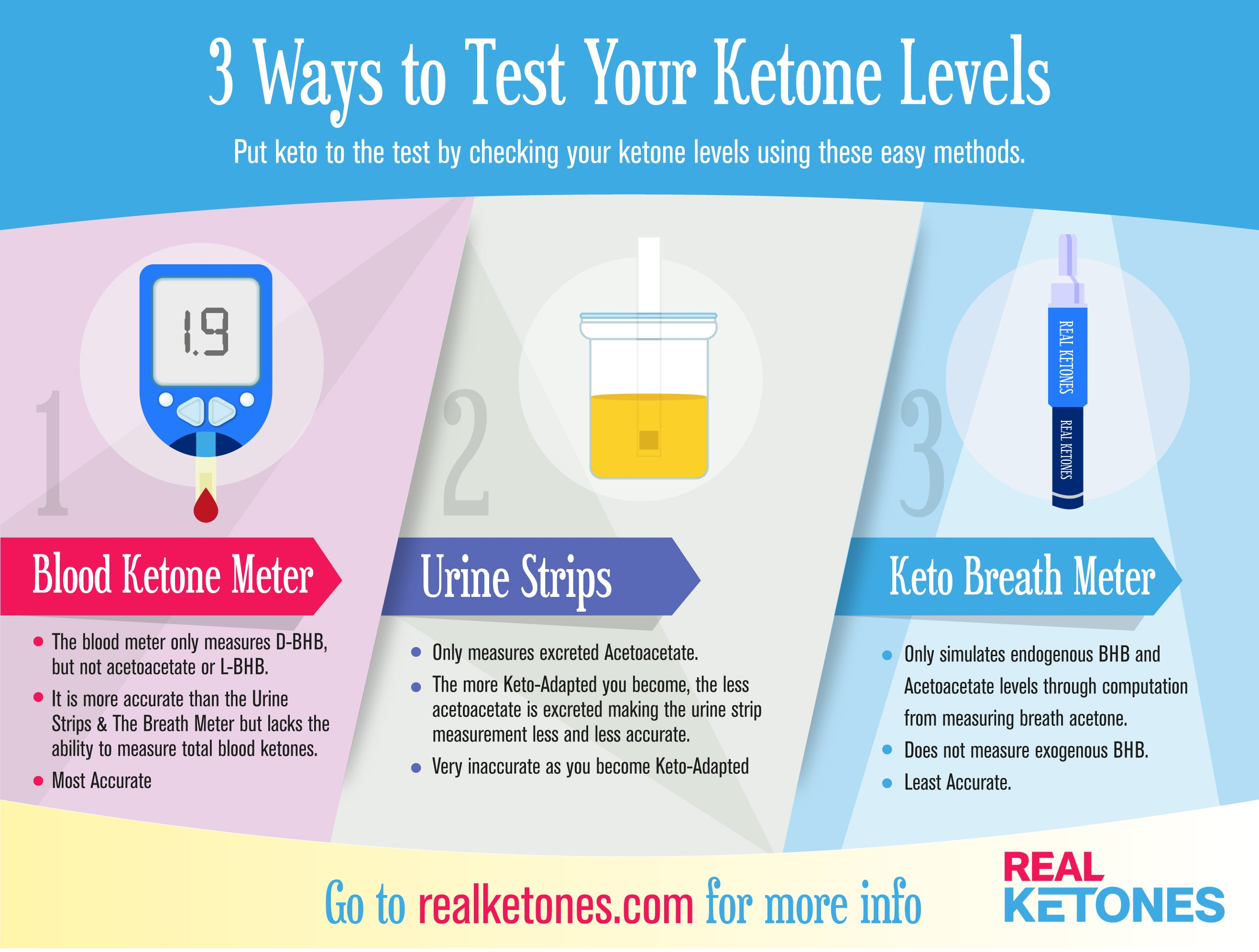 Testing your ketone levels at home!