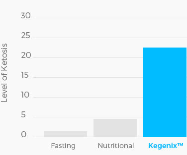 level of ketosis chart