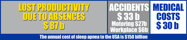 Cost of sleep apnea in the us