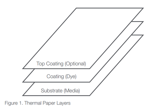 thermal paper composition