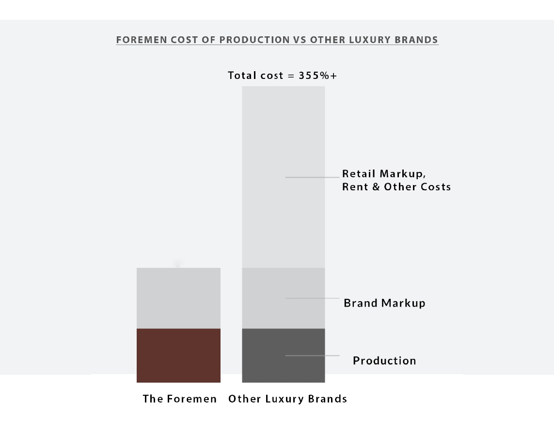 Foremen cost of production vs other luxury brands