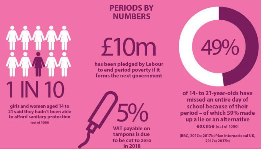 The Move Towards Ending Period Poverty