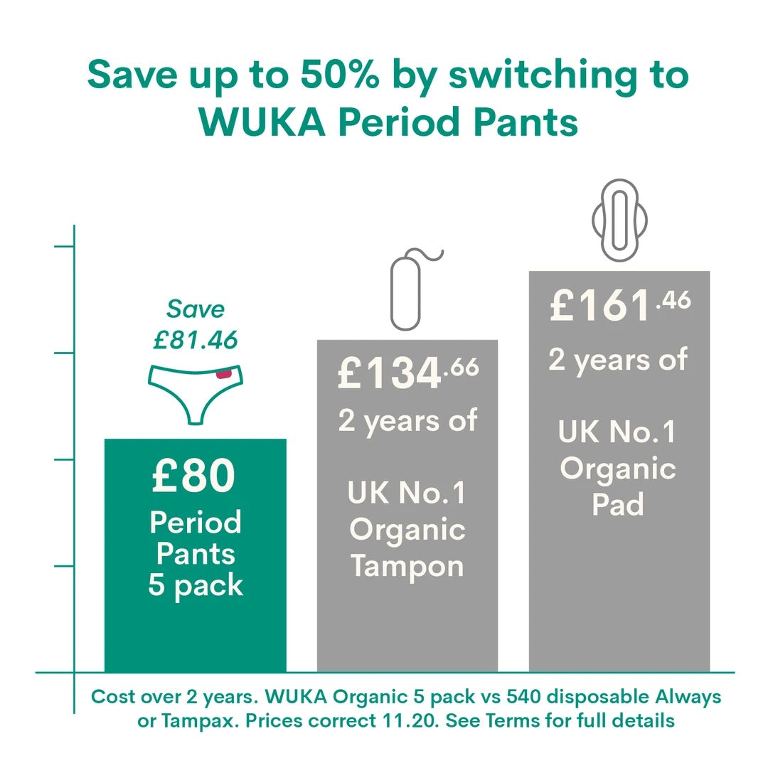 save money with period pants compared to tampons and pads
