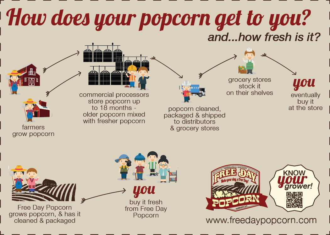 How does your popcorn get to you?
