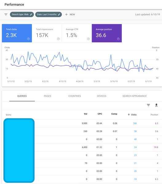 PERFORMANCE-RAPPORT I SEARCH CONSOLE.