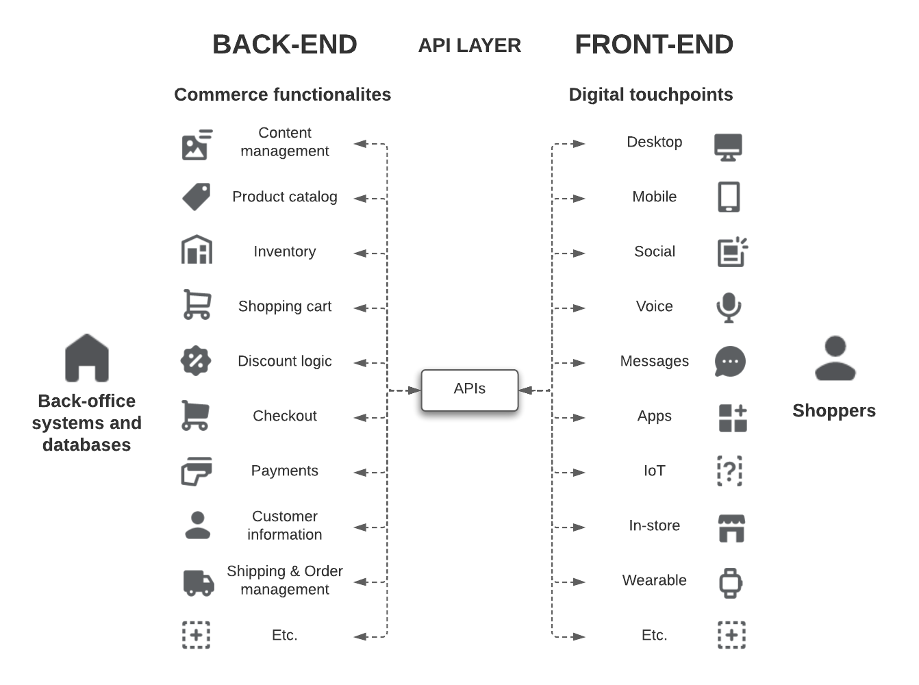 Headless commerce technical architecture