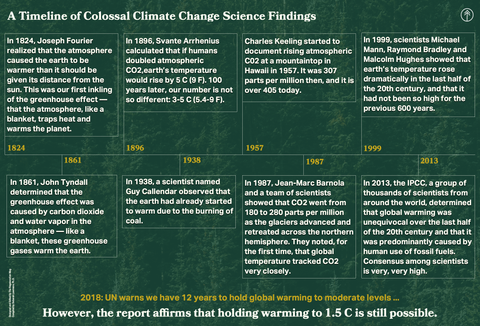 A timeline of colossal climate change science findings