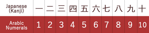 Japanese Kanji and Arabic Numerals
