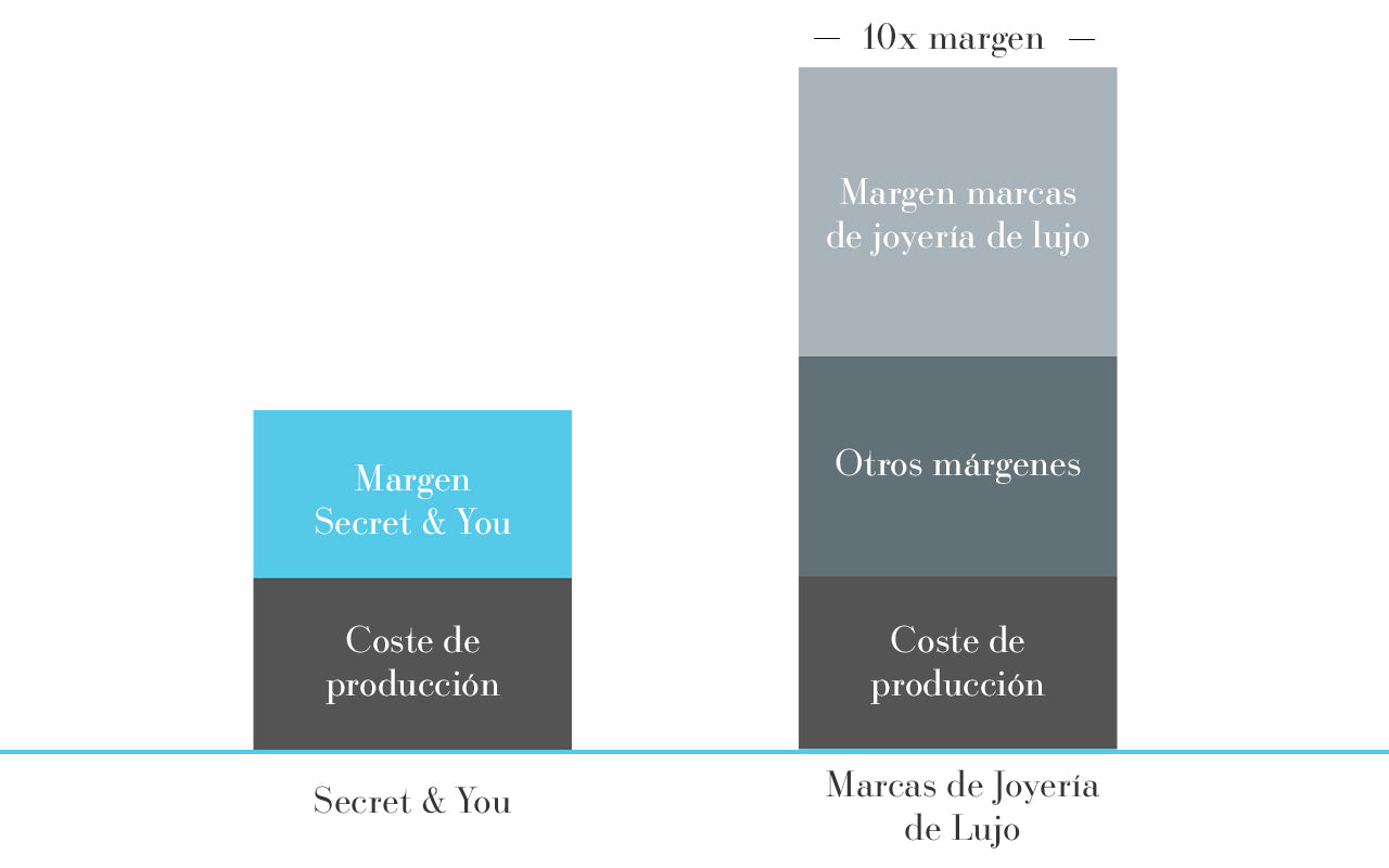 Comparativa de precios, Secret & You vs Marcas de lujo