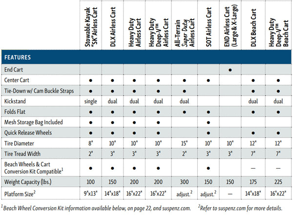 Suspenz transportation cart product comparison chart for picking the right cart for my boat