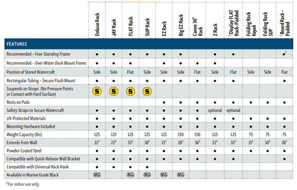 Suspenz rack product comparison chart for picking the right rack for my boat