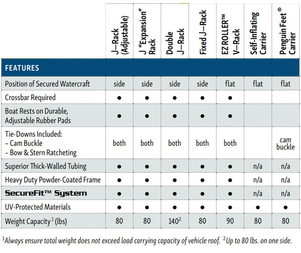 Suspenz roof carrier product comparison chart for picking the right roof rack for my boat