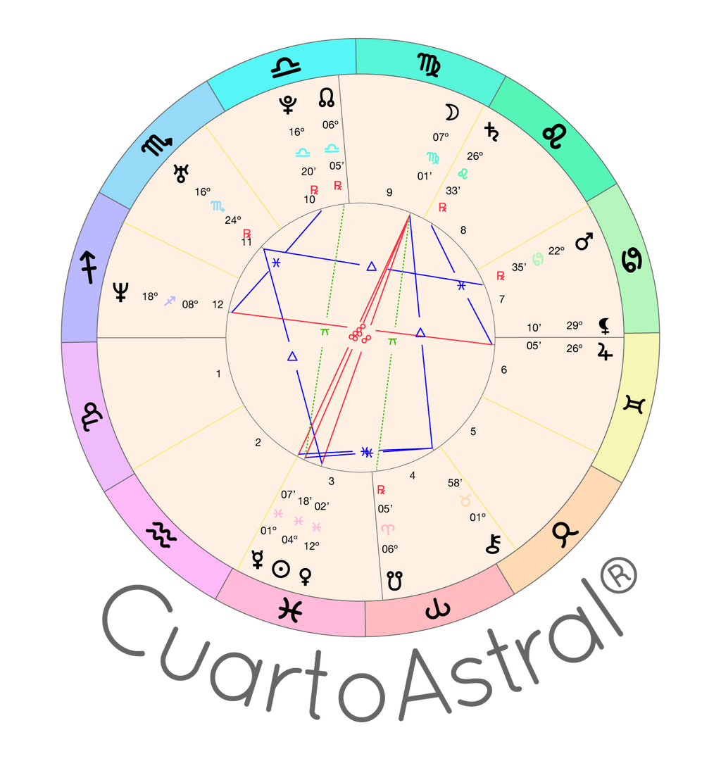 Natal Chart Reading Free - CuartoAstral