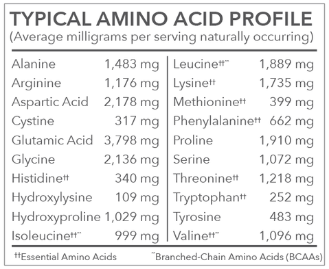 Vital Proteins Collagen and Whey Amino Acid Profile