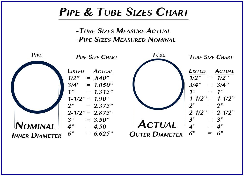 1 1/4 Inch Saw Guide For Pipe