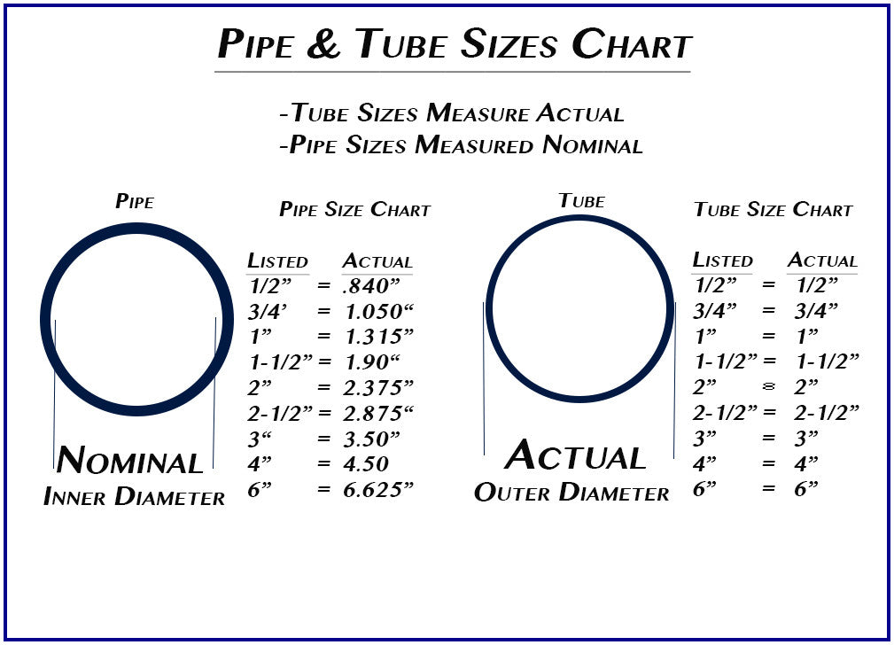 2-1/2 Inch Saw Guide For Pipe