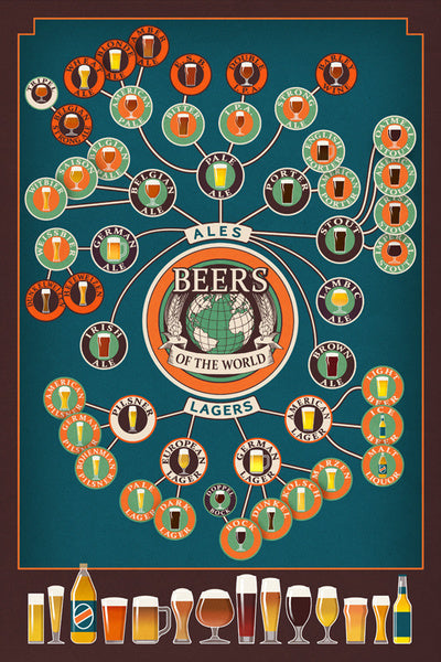 Beers of the World Infographic  Lantern Press Postcard
