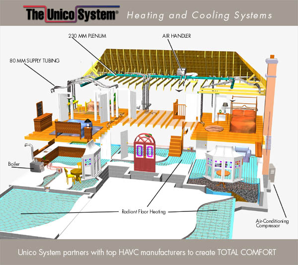 Ten Steps To Installing A High-Velocity HVAC System