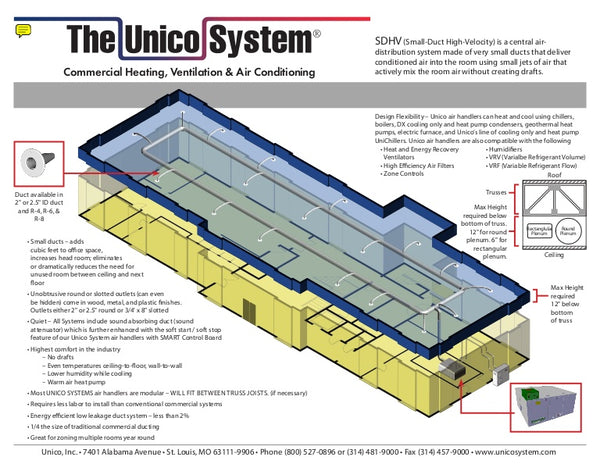 The 10 Most commonly Asked Questions About the Unico System®