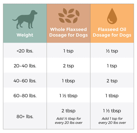 recommended measurements of flaxseed based on dog weight
