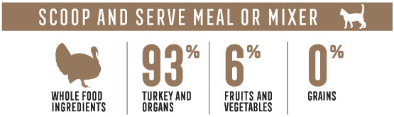 Scoop and serve meal or mixer. 93% Turkey and organs. 6% fruits and vegetables. 0% Grains