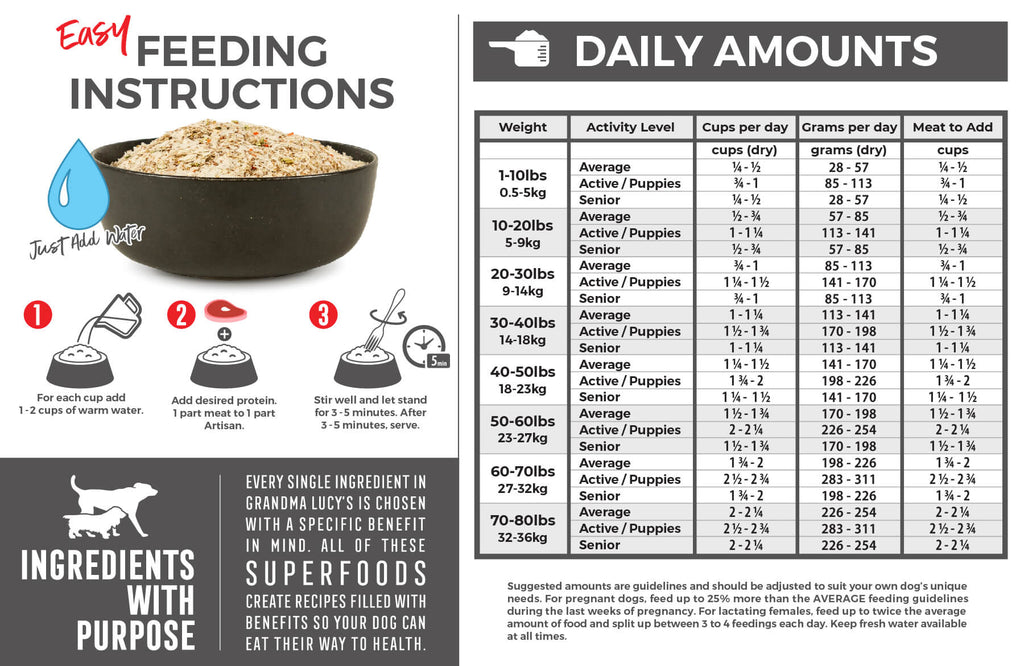 Feeding Instructions: For each cup (dry product) add 1-2 cups of warm water. Add desired protein, 1 part meat to 1 part Artisan. Stir well and let stand for 3-5 minutes. After 3-5 minutes food may be consumed. Feeding chart which includes daily amounts. For assistance please call 1-800-906-5829.