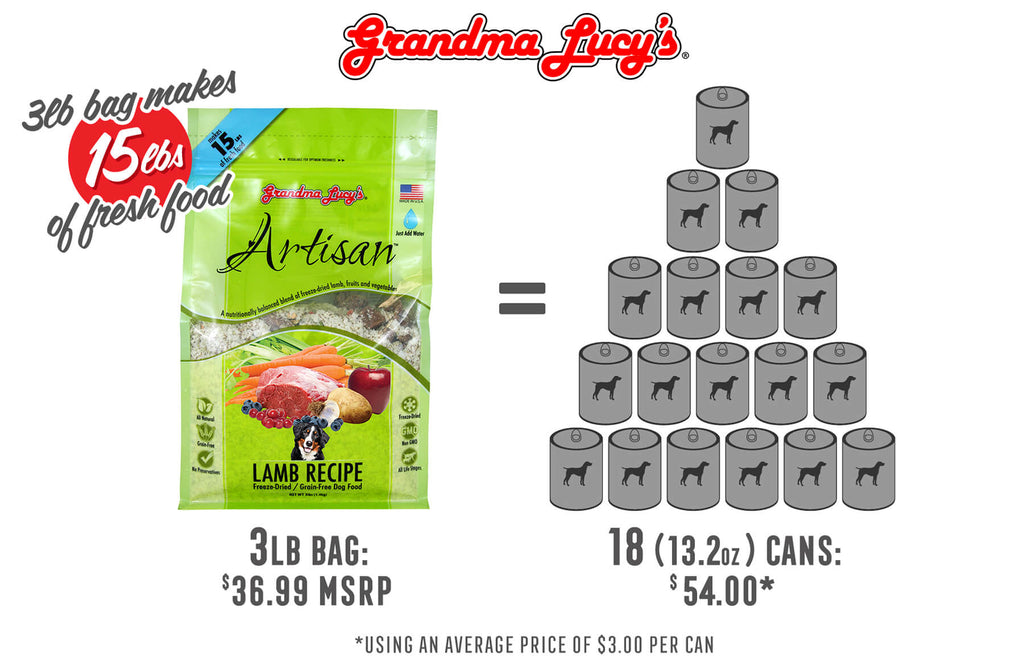 3lb bag makes 15lbs of fresh food. 3lb bag at $36.99 MSRP is equal to 18 (13.2oz) cans at $54.00 using an average price of $3.00 per can