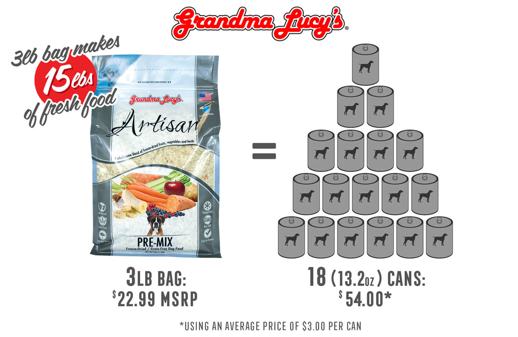3lb bag makes 15lbs of fresh food. 3lb bag at $22.99 MSRP is equal to 18 (13.2oz) cans at $54.00 using an average price of $3.00 per can