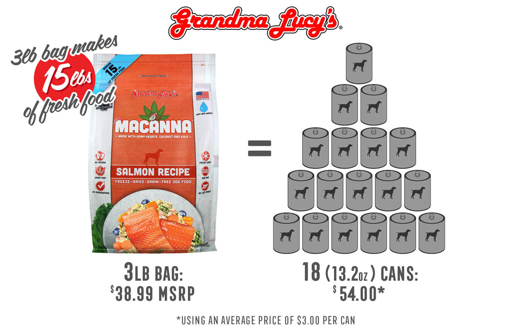 3lb bag makes 15lbs of fresh food. 3lb bag at $38.99 MSRP is equal to 18 (13.2oz) cans at $54.00 using an average price of $3.00 per can