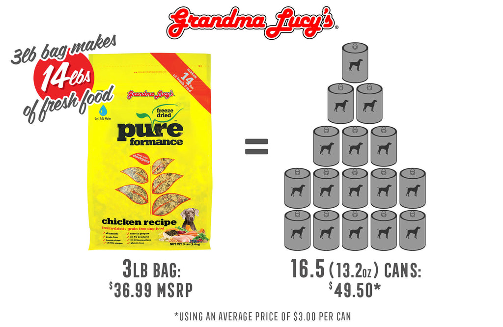 3lb bag makes 14lbs of fresh food. 3lb bag at $36.99 MSRP is equal to 16.5 (13.2oz) cans at $49.50 using an average price of $3.00 per can